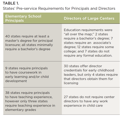 Stark Contrast Between Early Childhood Program Directors And