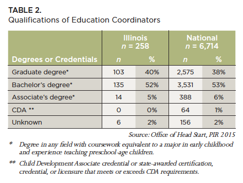Qualifications Of Illinois Head Start And Early Head Start